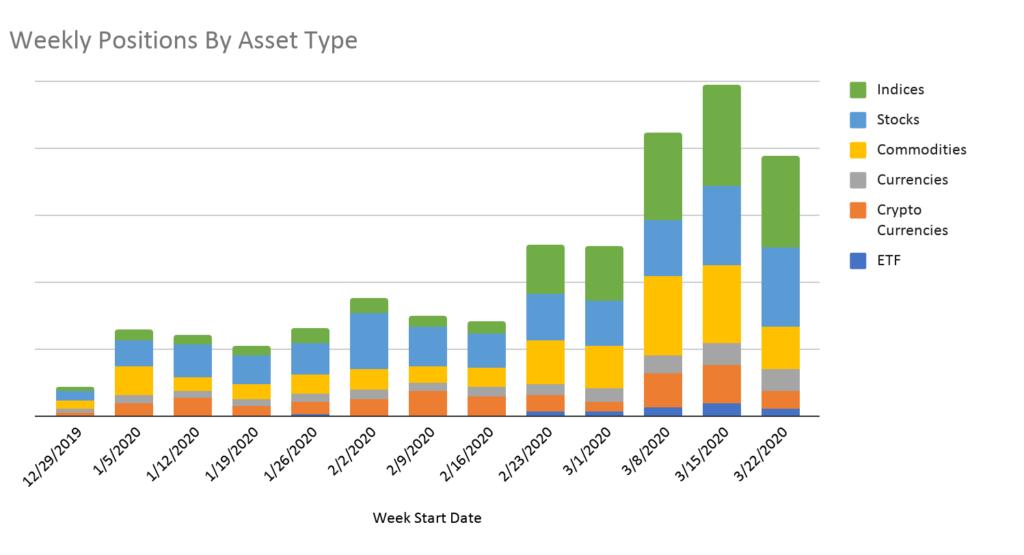 Tranzactionare si investitiile in perioada COVID-19 2