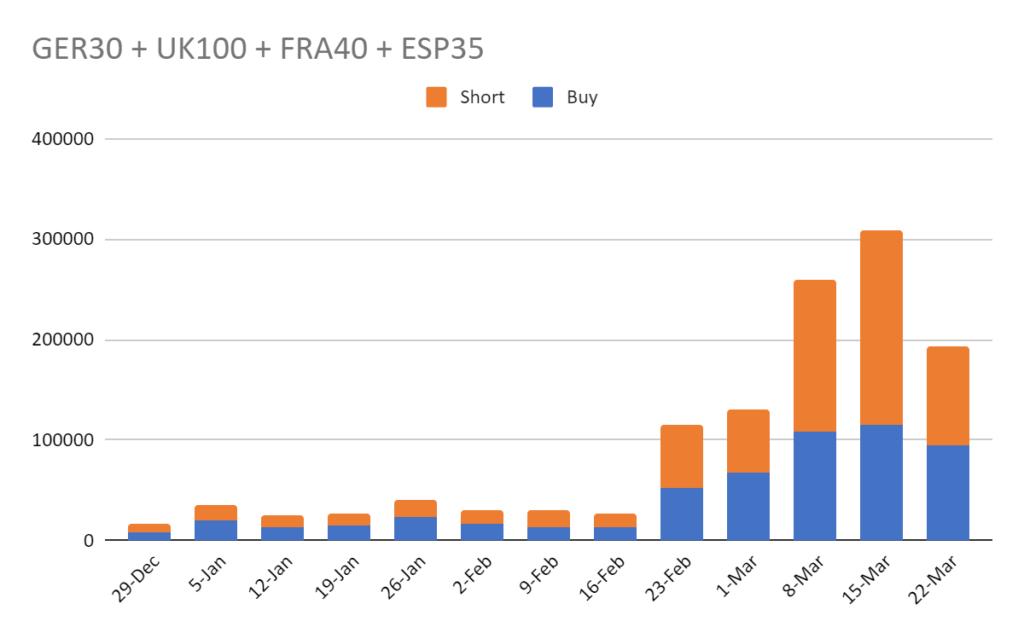 Tranzactionare si investitiile in perioada COVID-19 6