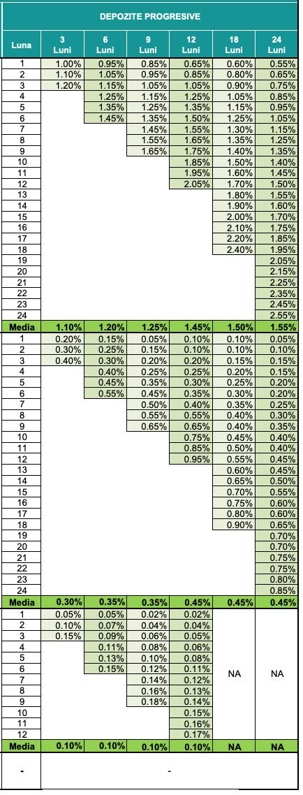 strategie de opțiuni binare pentru salarii non- agricole