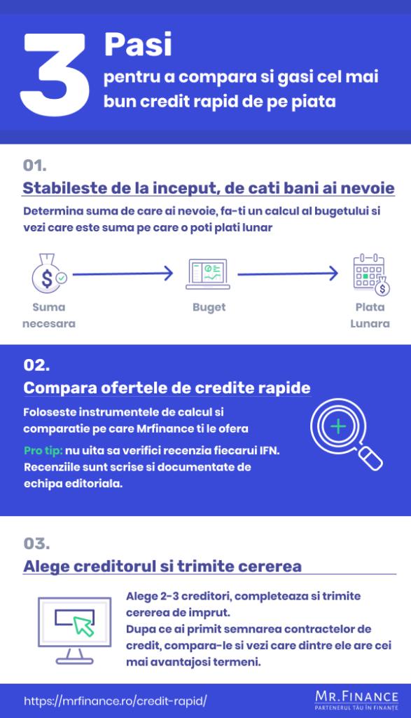 credit rapid infografic